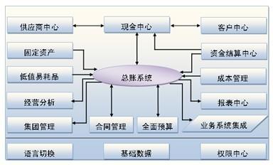 规划设计院组织框架图
